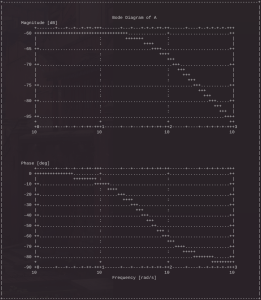 GNUplot drawing a Bode plot in the terminal using ASCII characters.